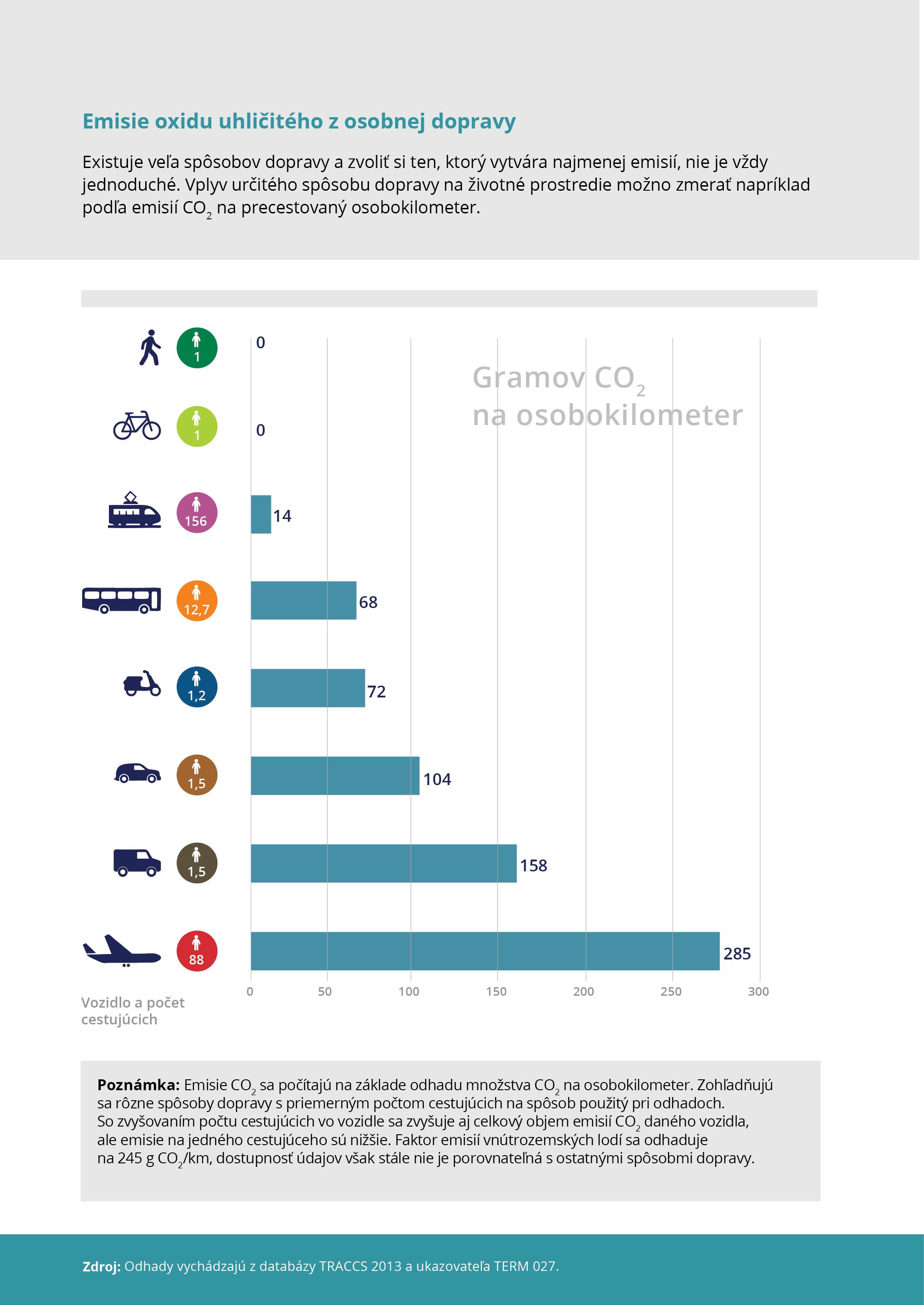 Emisie oxidu uhličitého z osobnej dopravy