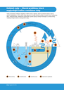 Kolobeh vody — hlavné problémy, ktoré ovplyvňujú kvalitu a množstvo vody