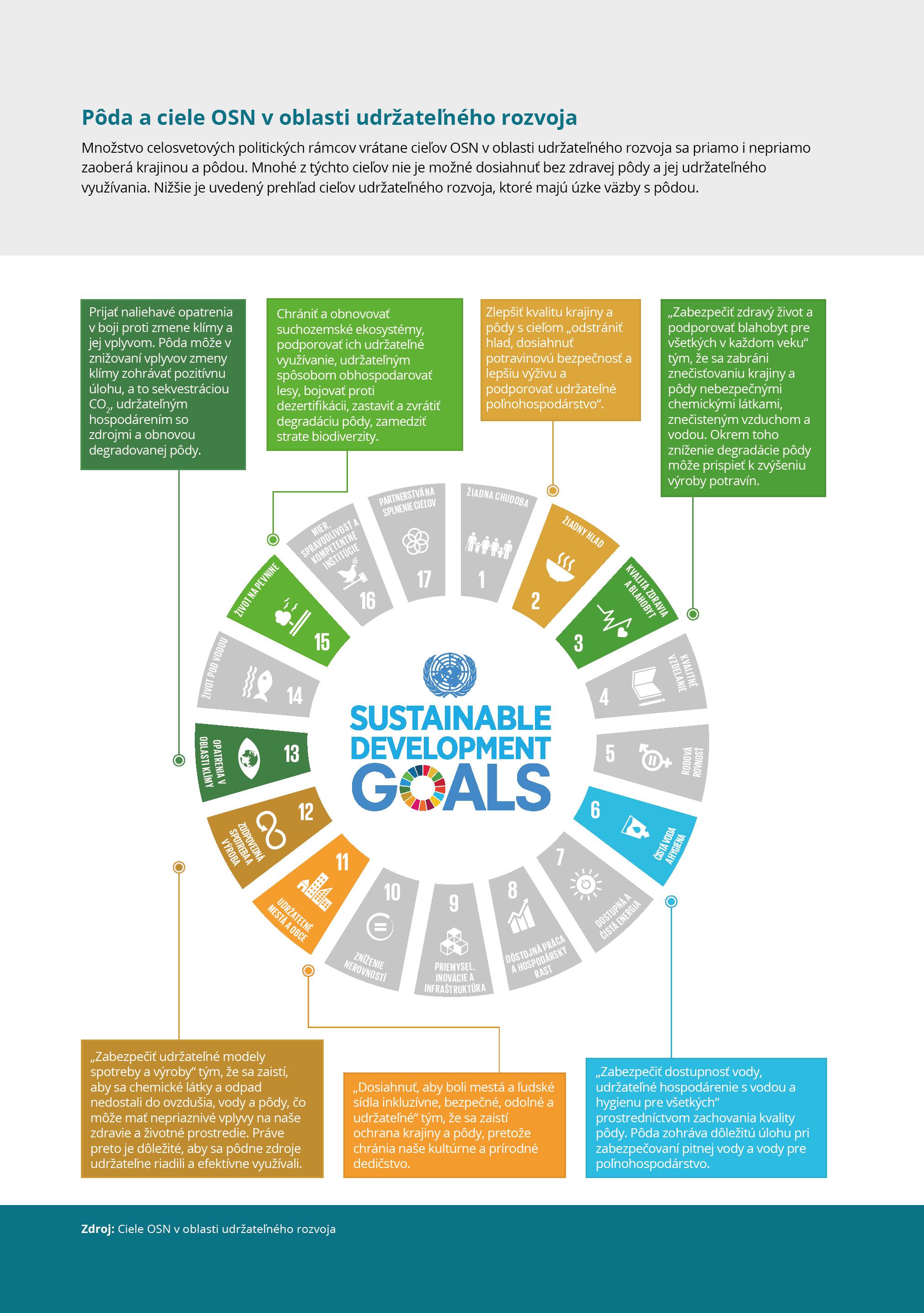 Pôda a ciele OSN v oblasti udržateľného rozvoja