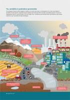 Tla, zemljišča in podnebne spremembe