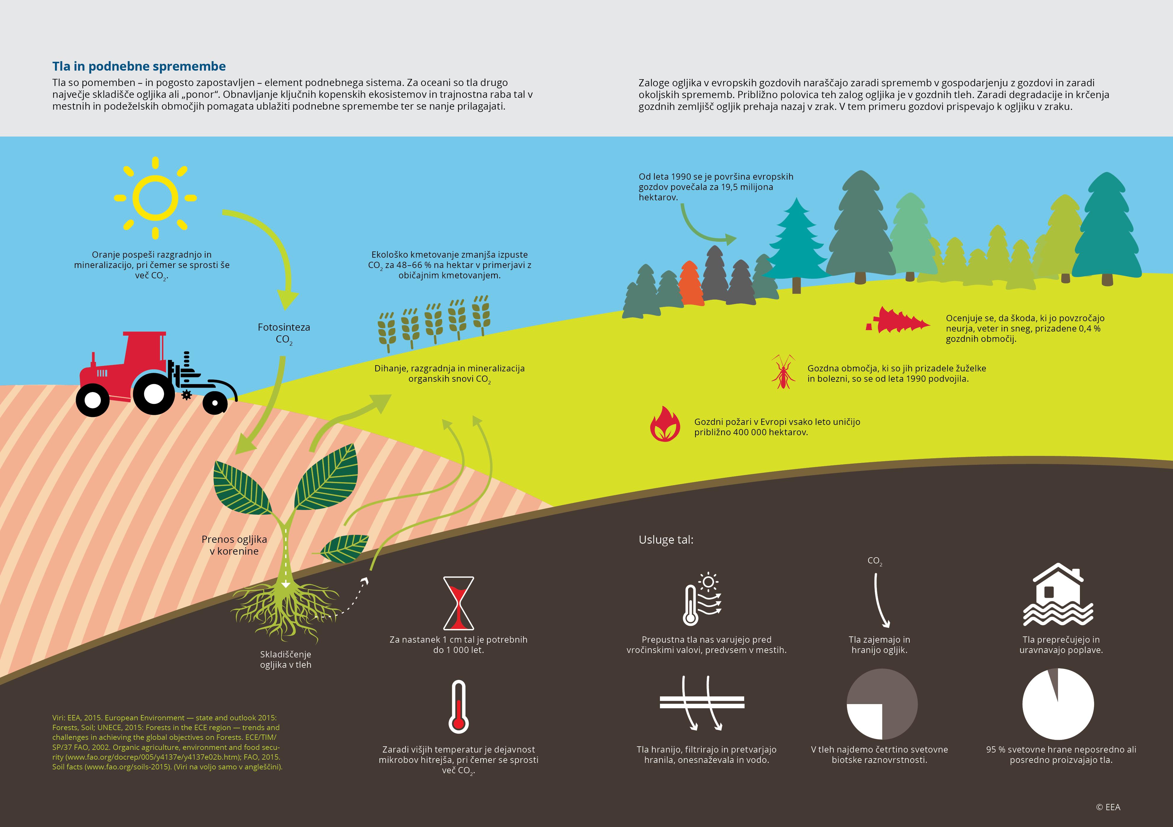 Tla in podnebne spremembe