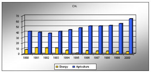 CH4 emission by sectors