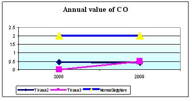 Mean annual concentration of CO