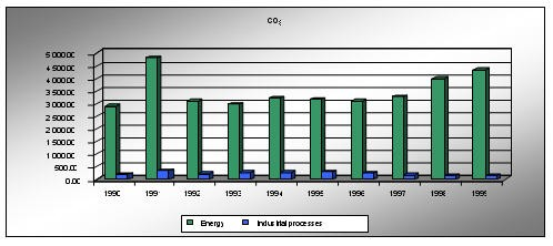 CO2 emission by sectors