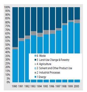 Figure 2. CO2 emissions by economic sectors (%)