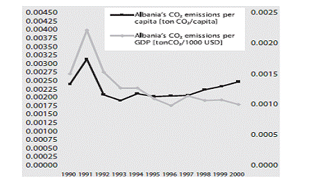 Figure 3. CO2 emissions per person (tonne/person) and CO2 emissions per GDP (tonne.US1 000).