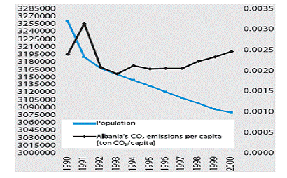 Figure 4. Population and CO2 emissions per person