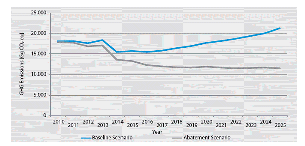 Figure 5. GHG emissions according to the baseline and abatement scenarios for 2010-2025 [Gg CO2 eq]