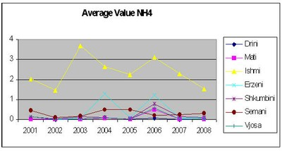 NH4 average value