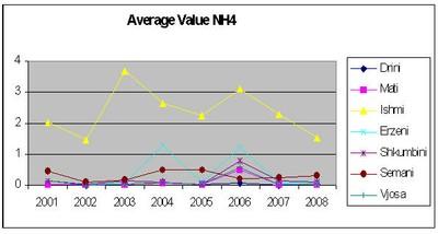 NH4 average value