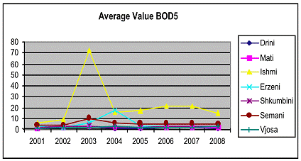 Average value BOD5