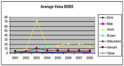 Average value BOD5