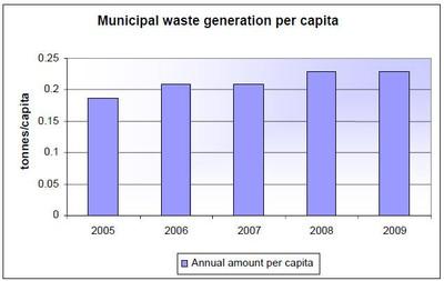 Figure 3: Municipal waste generated 2005–09