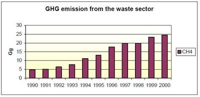 Figure 4: Methane emissions 1990–2000