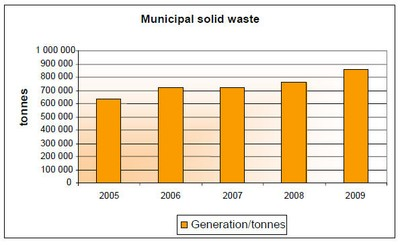 Figure 1: Municipal solid waste 2005–09