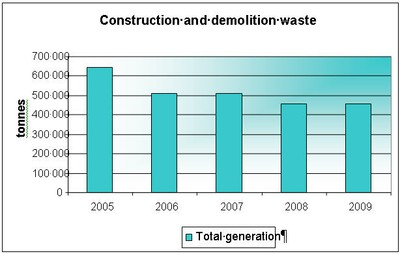 Construction and demolition waste 2005–09