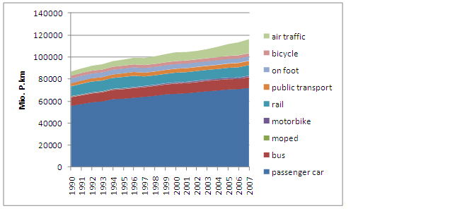 Figure 10: Development of passenger transport from 1990 to 2007 in Austria (source: Umweltbundesamt, compiled)
