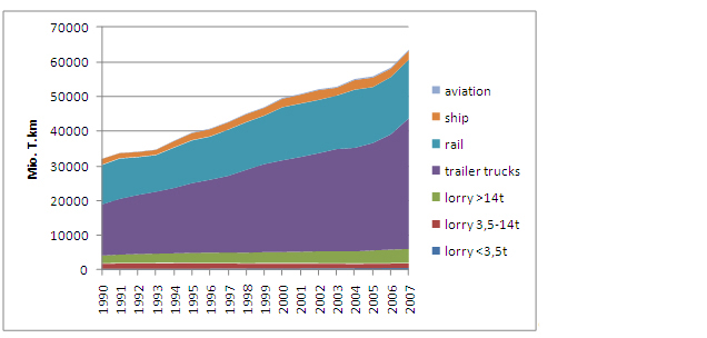 Figure 11: Development of freight transport from 1990 to 2007 in Austria (source: Umweltbundesamt, compiled)