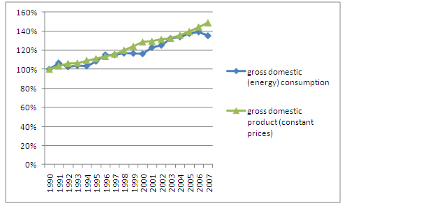 Figure 12: Relative changes of gross domestic energy consumption, gross domestic energy consumption of fossil energy sources and gross domestic product in Austria (source: Umweltbundesamt 2009)