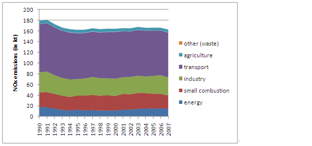 Figure 13: NOx emissions in Austria 1990 to 2007 (based on fuel consumed calculations) (Umweltbundesamt 2009a. Industry comprises CRF source categories 1A2 and CRF 2)