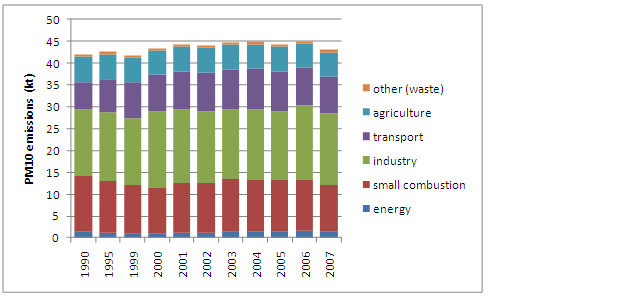 Figure 14: PM10 emissions in Austria 1990 to 2007 (based on fuel sold, Umweltbundesamt 2009a)