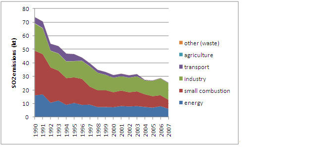 Figure 15: SO2 emissions in Austria 1990 to 2007 (based on fuel consumed calculations) (Umweltbundesamt 2009a)