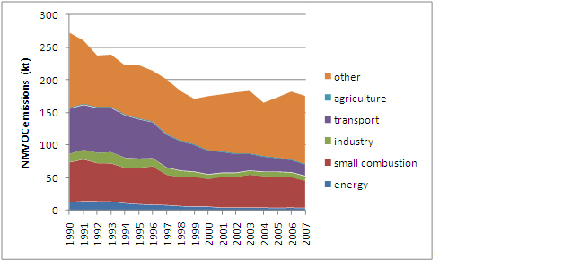 Figure 16: NMVOC emissions in Austria 1990 to 2007 (other: mainly solvent and other product use. Based on fuel consumed calculations) (Umweltbundesamt 2009a)