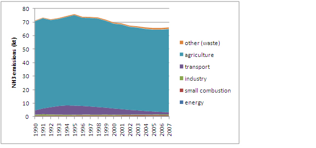 Figure 17: NH3 emissions in Austria 1990 to 2007 (based on fuel consumed calculations) (Umweltbundesamt 2009a)