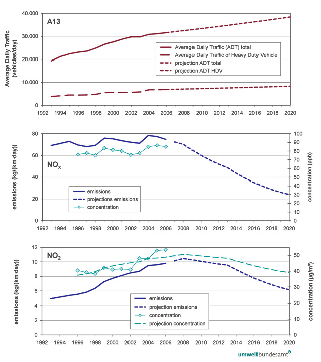 Figure 18: Projections for average daily traffic (top), NOx emissions (middle), and emissions and concentrations of NO2 (bottom) without additional measures at the A13 highway in Tyrol (Umweltbundesamt 2008b)