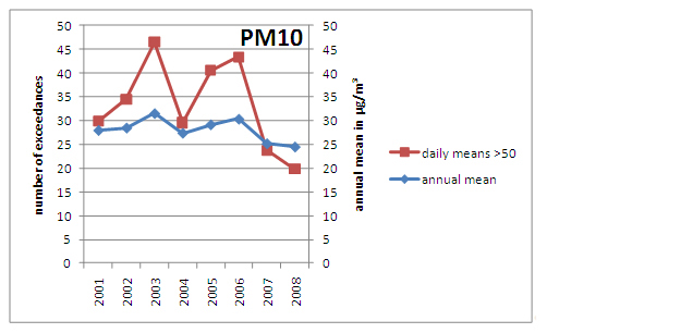 Figure 1: Average annual mean PM10 concentration and average number of exceedances at Austrian urban and suburban monitoring sites (source: Umweltbundesamt, Federal Provinces)