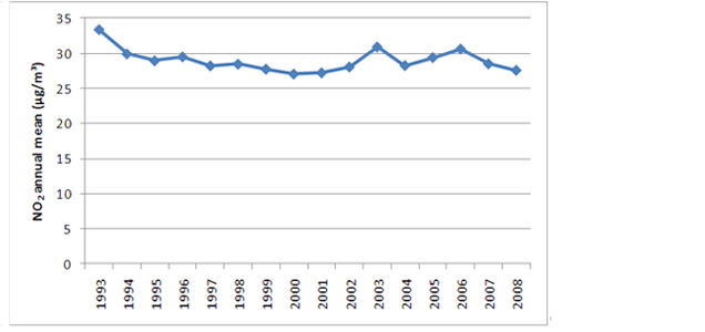 Figure 3: Average annual mean NO2 concentration at Austrian urban and suburban monitoring sites (source: Umweltbundesamt, Federal Provinces)
