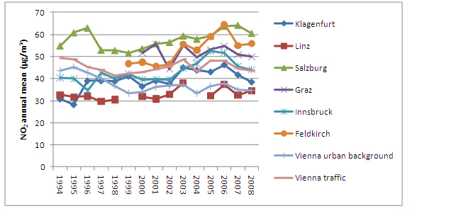 Figure 4: Annual mean NO2 concentrations at selected Austrian urban and suburban monitoring sites (source: Umweltbundesamt, Federal Provinces. Vienna urban background: Wien Belgradplatz; Vienna traffic: Wien Rinnboeckstrasse)