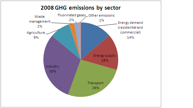 Figure 1: Share of 2008 GHG emissions by sector