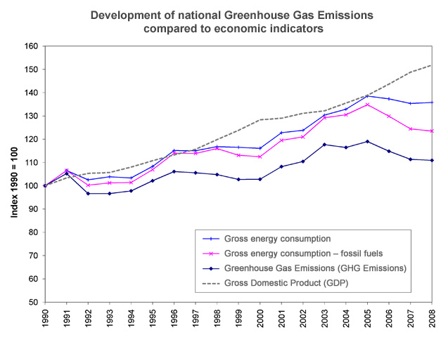 Figure 2: Development of national Greenhouse gas  emissions compared to economic indicators 1990-2008.