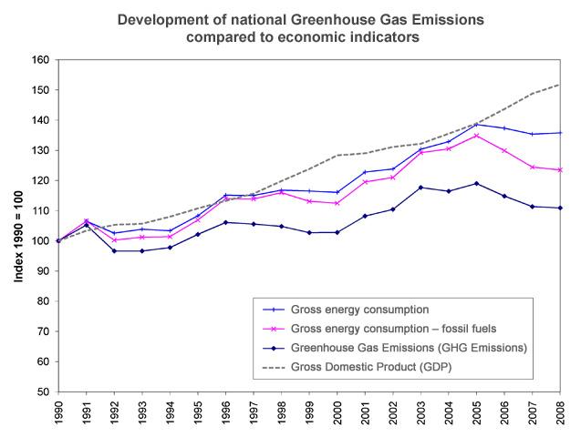 Figure 2: Development of national Greenhouse gas  emissions compared to economic indicators 1990-2008.