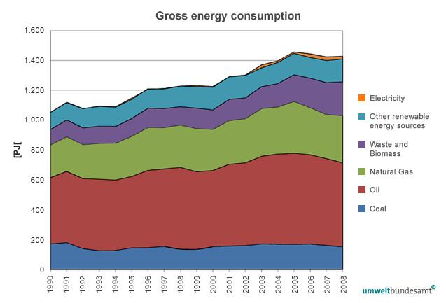 Figure 3: Gross energy consumption 1990-2008 (Statistik Austria 2009a)