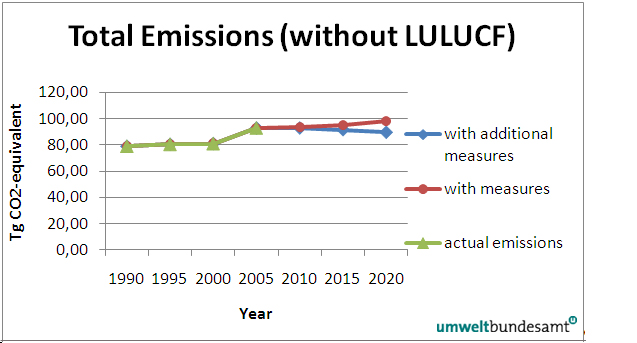 Figure 4: Actual and projected total GHG emissions in Austria (without Land use, Land use change and Forestry (LULUCF)) (Umweltbundesamt 2009b)