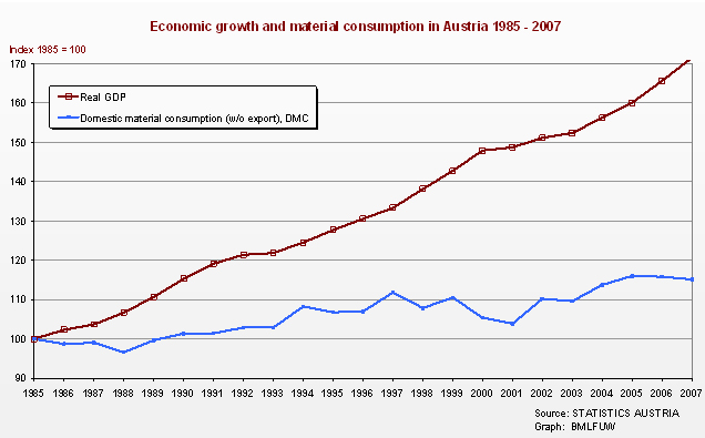 Figure 5: Real GDP and Domestic Material Consumption, (BMLFUW 2009A- updated).
