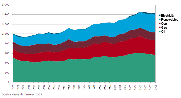 Figure 6: Primary energy consumption by fuel in Austria (Umweltbundesamt, own analysis).