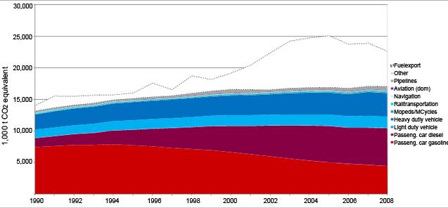 Figure 7: Greenhouse gas emissions (1,000 tonnes CO<sub>2</sub>-equivalent) 1990-2008 (Umweltbundesamt, own analysis).