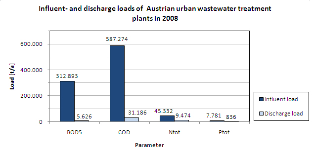 Figure 9: Comparison of the loads entering and leaving municipal waste water treatment plants, 2006 (BMLFUW, 2008A)