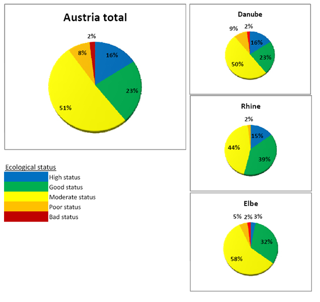 Figure 1: Ecological status of the natural  running waters in Austria,  (excluding heavily modified and artificial waters. The percentages refer to the length of the surface water bodies of the natural  running waters in Austria with a catchment area greater than> 10 km2 (BMLFUW, 2010 - modified)