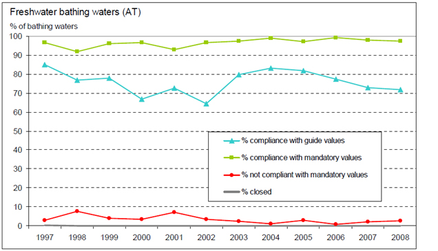 Figure 3: The quality of Austrian bathing waters 1997-2008 (BMG [Federal Ministry of Health], 2009A)