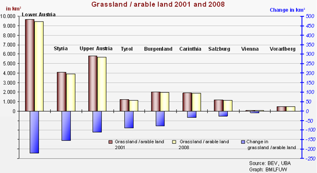 Figure 4 Changes of green and arable land, 2001-2008, in the nine Austrian provinces. \nNational sustainability indicator LA 1a. \nSource: BMLFUW 2009a
