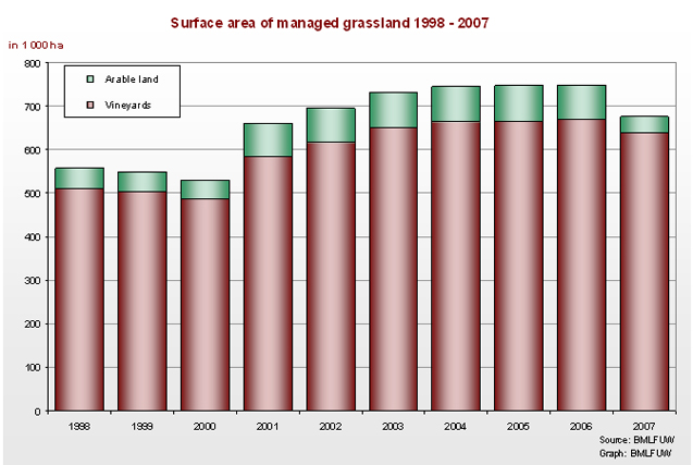 Figure 3: Erosion protection measures on agricultural land, 1998-2007  (National sustainability indicator BO3).  Source: BMLFUW 2009b