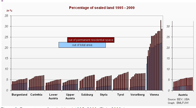 Figure 3: Percentage of sealed land 1995-2009 (Fiala 2009a).
