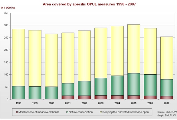 Figure 5: Areas covered by special OEPUL measures, 1998-2007 (Fiala 2009b).