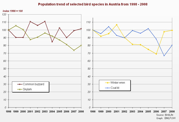 Figure  2: Population trend of selected bird species in Austria, 1998 - 2008 (Fiala 2009b)
