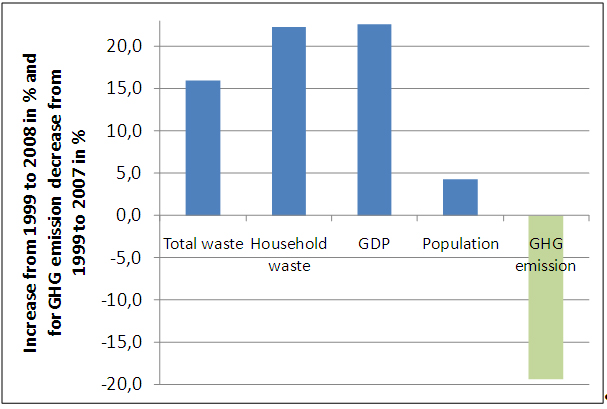 Figure 4: Increase in Austrian waste arisings, GDP and population from 1999 to 2008 and decrease of waste management related greenhouse gas (GHG) emissions from 1999 to 2007 (Lebensministerium 2001, 2009; Umweltbundesamt 2009a, b; Statistik Austria, 2009a, b).