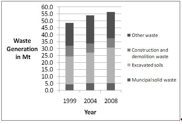 Figure 1: Total waste arisings in Austria (Lebensministerium 2001 and 2006, Umweltbundesamt 2009b)
